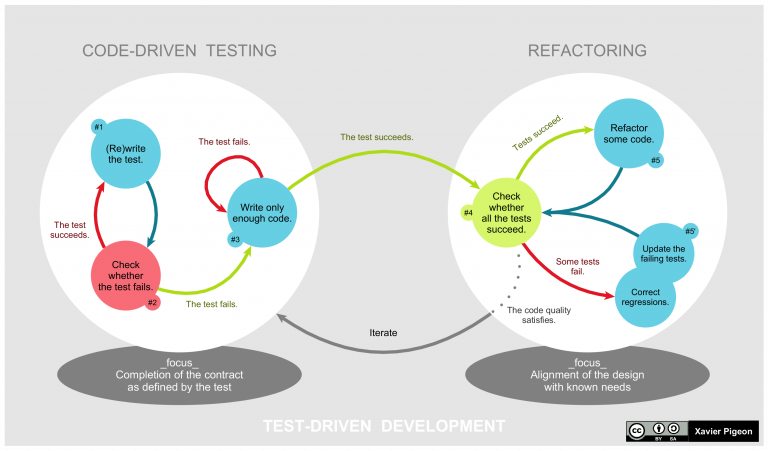 Diagram over code driven testing - global lifecycle