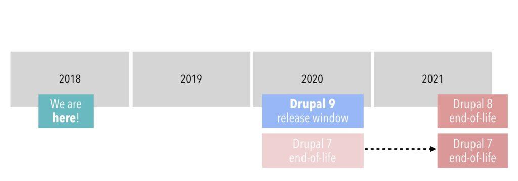 Grafisk visning af release for Drupal 7, 8 og 9. Source: www.drupal.org