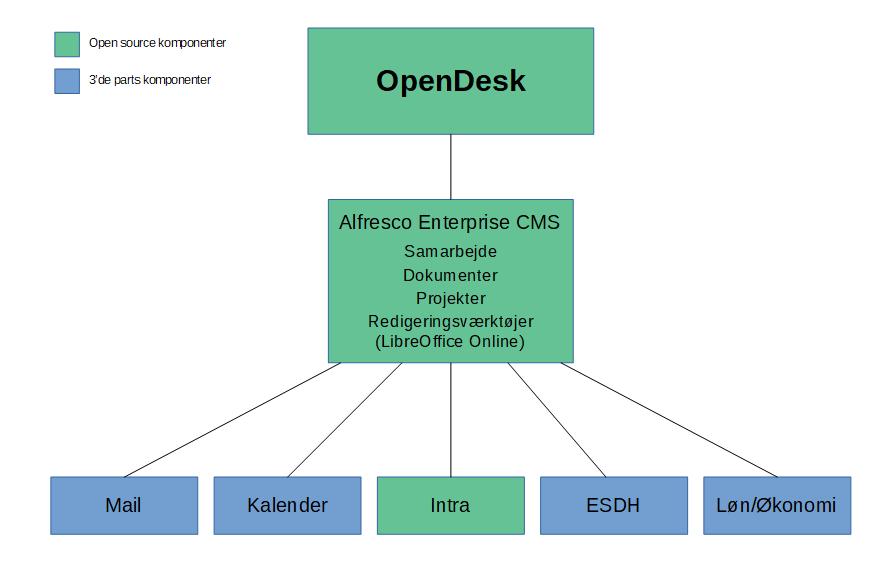 OpenDesk - optimerede arbejdsgange hos Ballerup Kommune
