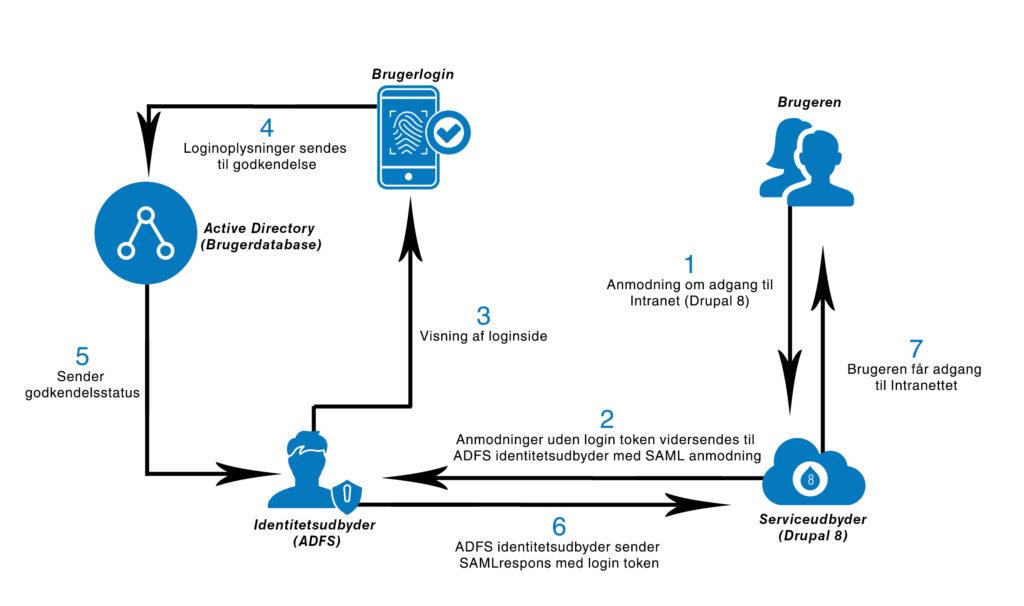 SAML-baseret sikkerhed og fødereret login 1