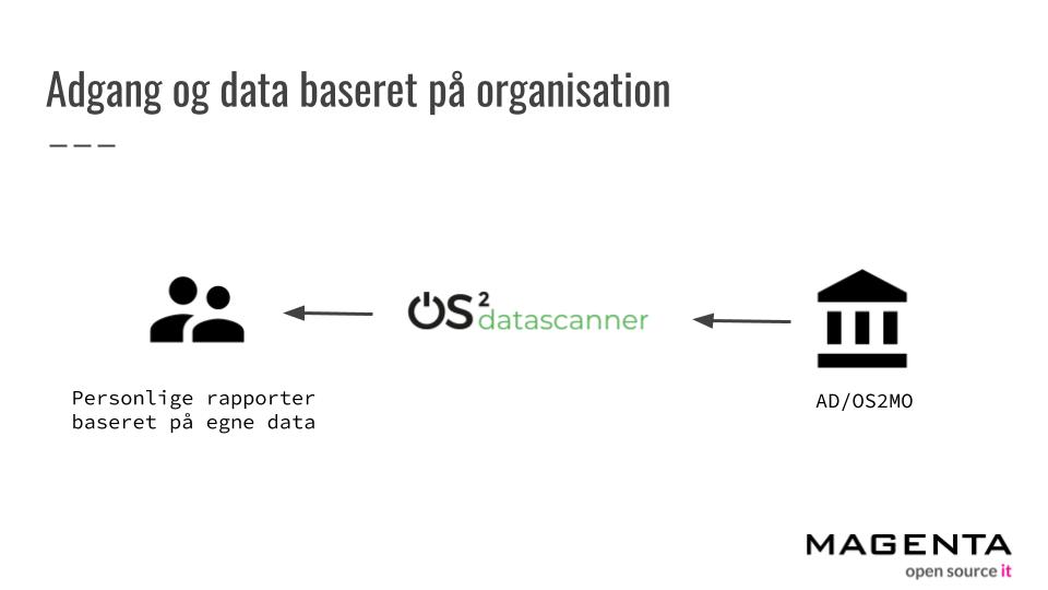 Datasikkerhed både online og internt med OS2datascanner 1