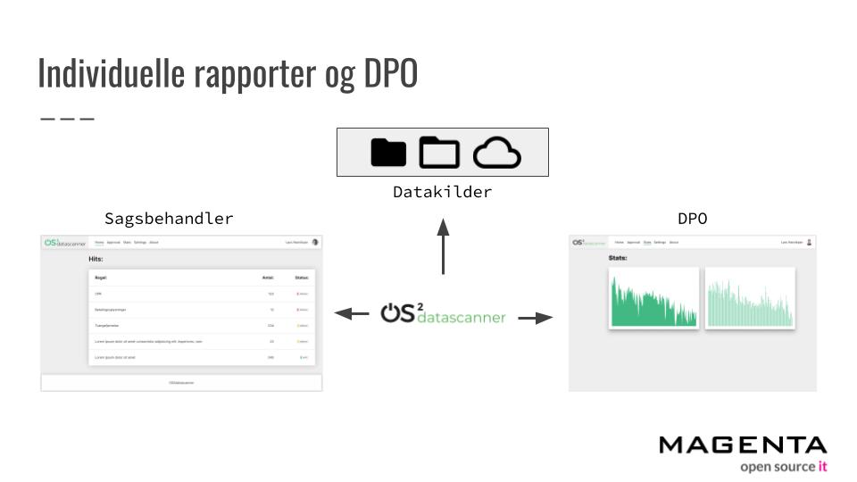 Datasikkerhed både online og internt med OS2datascanner 2