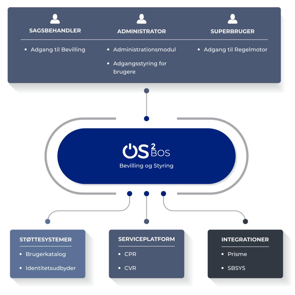 Fra budgetoverskridelser til styr på økonomien med OS2bos